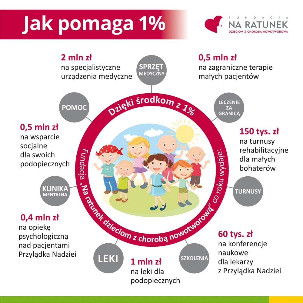 przyladek dzieci poprawiona inforgrafika Fundacja dla dzieci – na co przeznacza 1%?